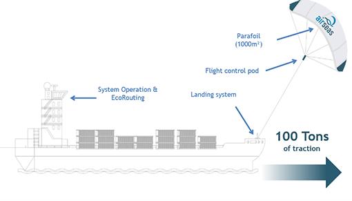 Diagram of AirSeas SEAWING towing kite