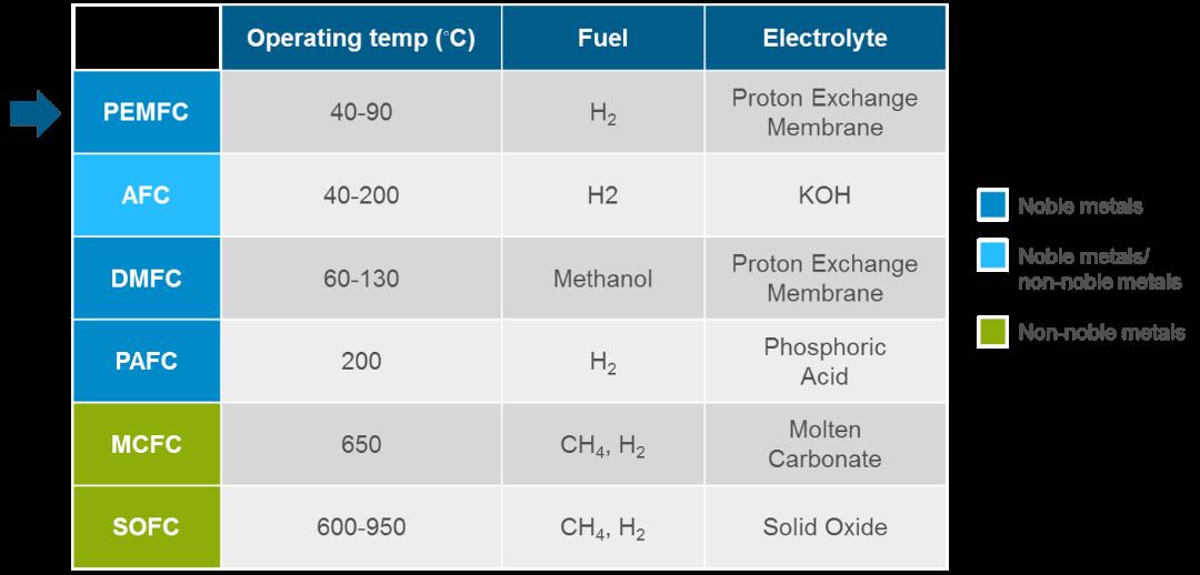 hydrogen 7-1